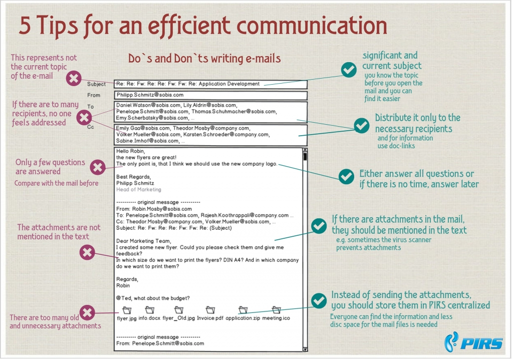 The impact of e mail communication on