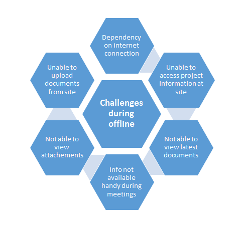Diagram of challenges working